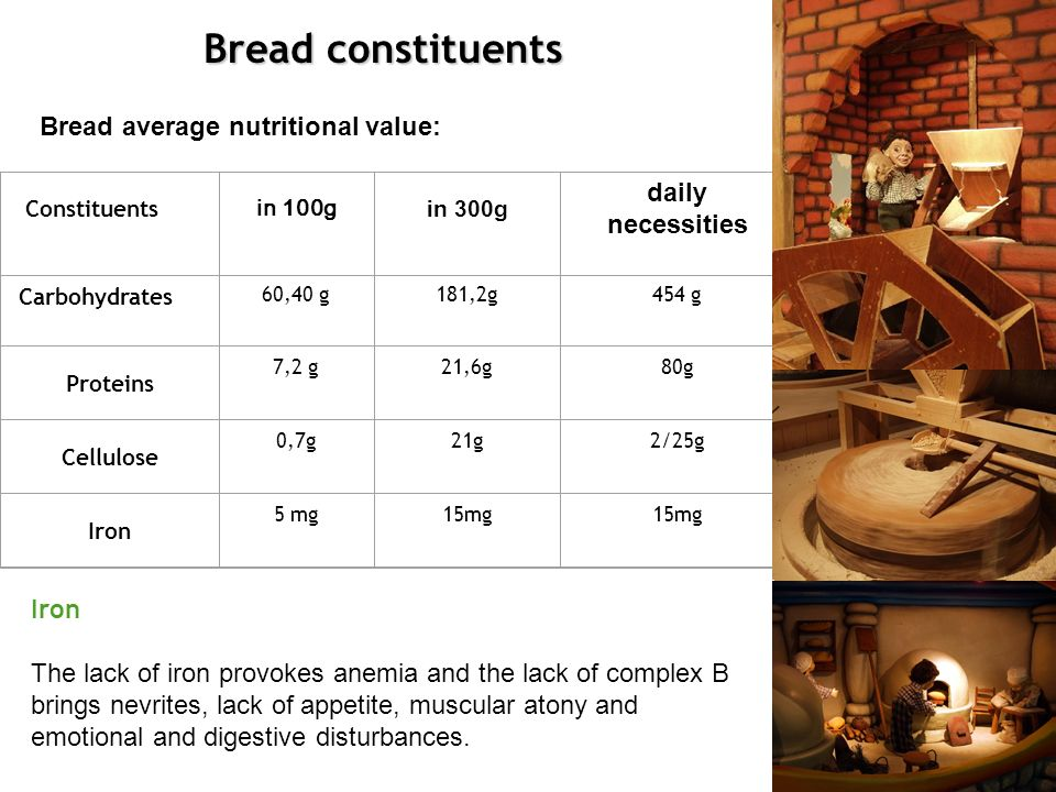 Bread constituents Constituents in 100g in 300g daily necessities Carbohydrates 60,40 g181,2g454 g Proteins 7,2 g21,6g80g Cellulose 0,7g21g2/25g Iron 5 mg15mg Bread average nutritional value: Iron The lack of iron provokes anemia and the lack of complex B brings nevrites, lack of appetite, muscular atony and emotional and digestive disturbances.