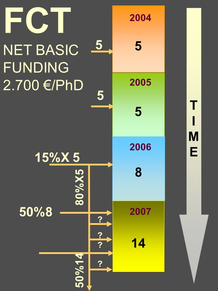 5 5 2004 5 2005 8 2006 15%X 5 14 2007 80%X5 . 50%8 50%14 .