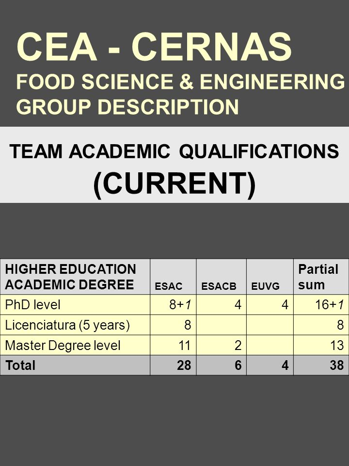 HIGHER EDUCATION ACADEMIC DEGREE ESACESACBEUVG Partial sum PhD level8+14416+1 Licenciatura (5 years)8 8 Master Degree level112 13 Total286438 TEAM ACADEMIC QUALIFICATIONS (CURRENT) CEA - CERNAS FOOD SCIENCE & ENGINEERING GROUP DESCRIPTION