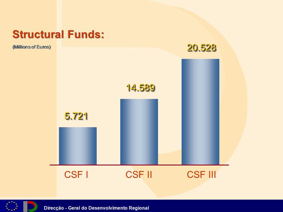 Direcção - Geral do Desenvolvimento Regional CSF ICSF IICSF III 5.7215.721 14.58914.589 20.52820.528 (Millions of Euros) Structural Funds: