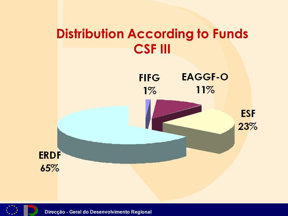 Direcção - Geral do Desenvolvimento Regional Distribution According to Funds CSF III