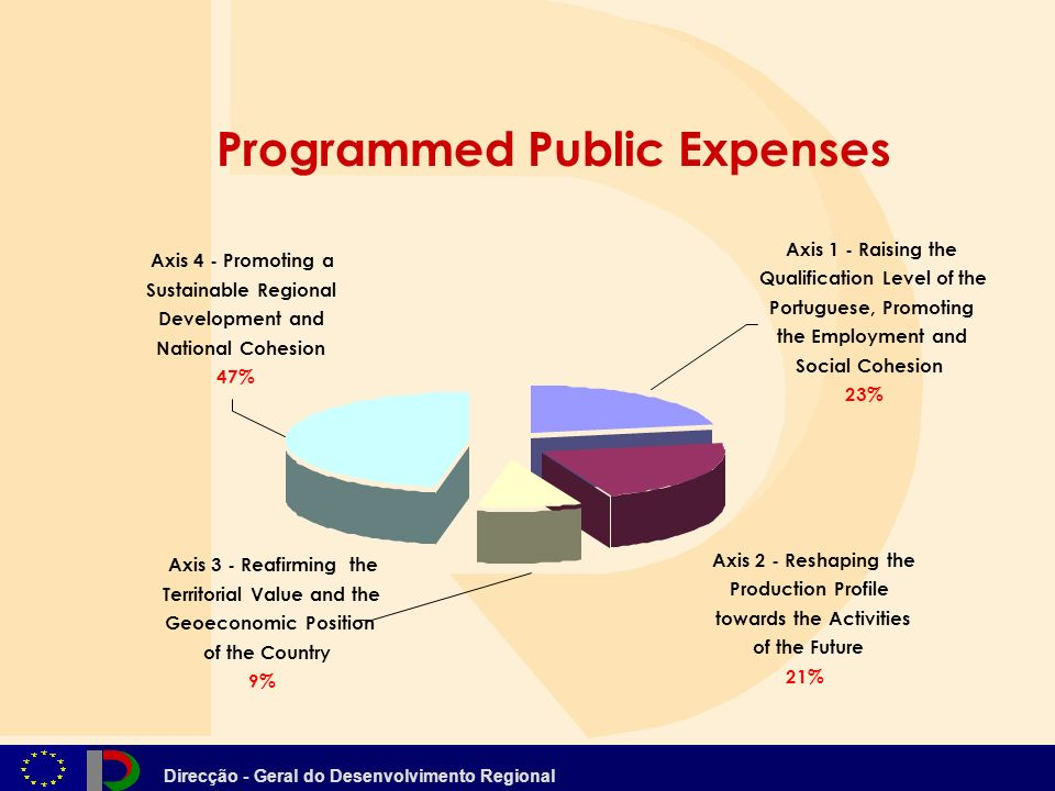 Direcção - Geral do Desenvolvimento Regional Programmed Public Expenses Axis 4 - Promoting a Sustainable Regional Development and National Cohesion 47% Axis 3 - Reafirming the Territorial Value and the Geoeconomic Position of the Country 9% Axis 1 - Raising the Qualification Level of the Portuguese, Promoting the Employment and Social Cohesion 23%23% Axis 2 - Reshaping the Production Profile towards the Activities of the Future 21%21%