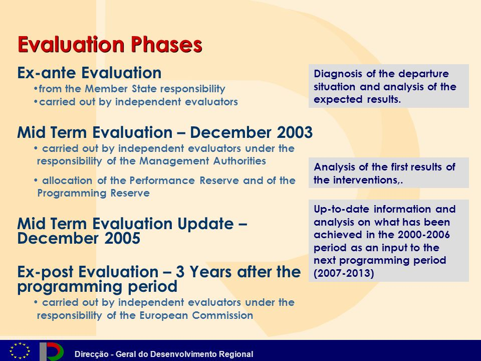 Direcção - Geral do Desenvolvimento Regional Evaluation Phases Ex-ante Evaluation from the Member State responsibility carried out by independent evaluators Mid Term Evaluation – December 2003 carried out by independent evaluators under the responsibility of the Management Authorities allocation of the Performance Reserve and of the Programming Reserve Mid Term Evaluation Update – December 2005 Ex-post Evaluation – 3 Years after the programming period carried out by independent evaluators under the responsibility of the European Commission Diagnosis of the departure situation and analysis of the expected results.