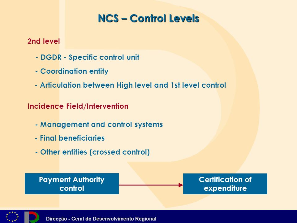 Direcção - Geral do Desenvolvimento Regional 2nd level - Coordination entity - Management and control systems - Other entities (crossed control) NCS – Control Levels - DGDR - Specific control unit - Articulation between High level and 1st level control Payment Authority control Certification of expenditure Incidence Field/Intervention - Final beneficiaries