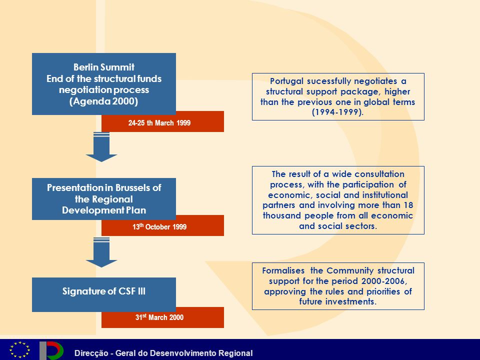 Direcção - Geral do Desenvolvimento Regional Portugal sucessfully negotiates a structural support package, higher than the previous one in global terms (1994-1999).