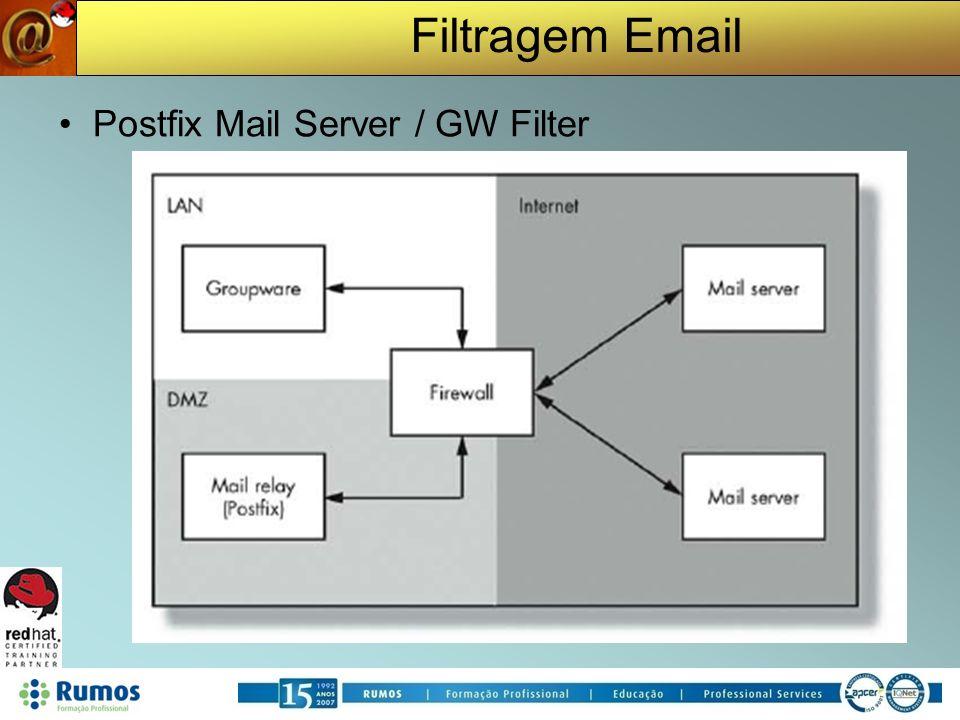 Filtragem Email Postfix Mail Server / GW Filter