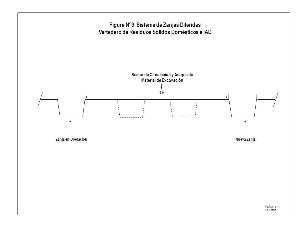 Sector de Circulación y Acopio de Material de Excavación Zanja en OperaciónNueva Zanja 16,0 Figura N°9.