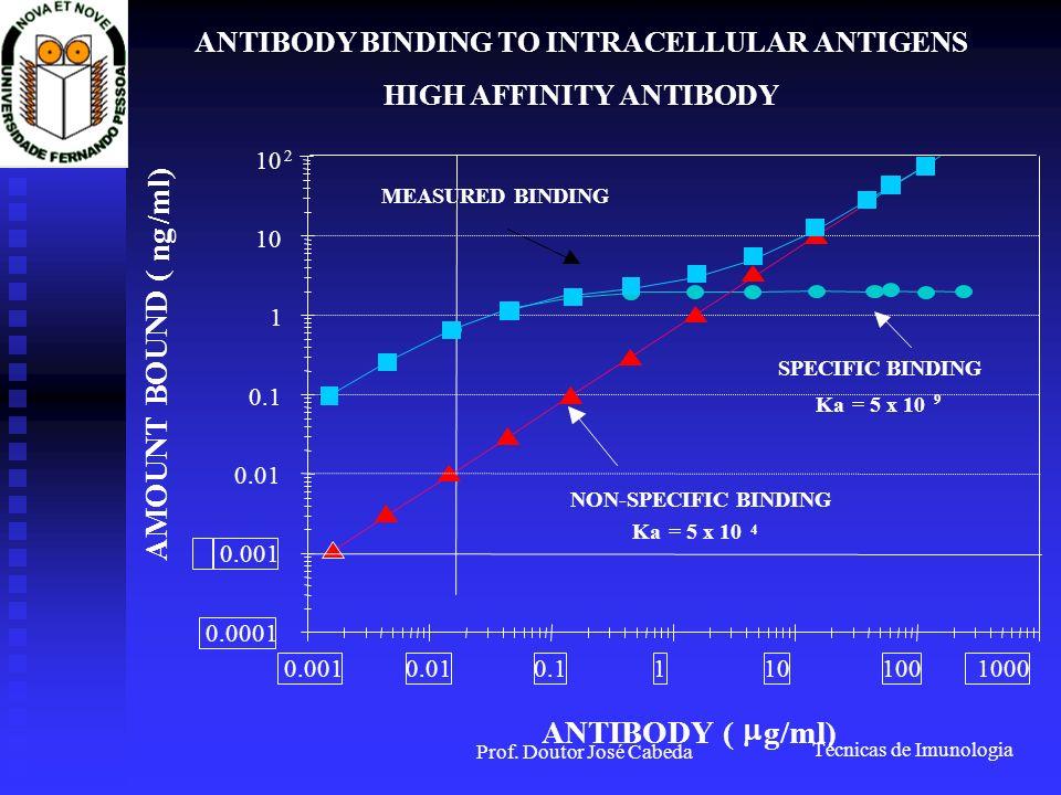 Técnicas de Imunologia Prof. Doutor José Cabeda 1000100 0.0001 0.001 ANTIBODY BINDING TO INTRACELLULAR ANTIGENS HIGH AFFINITY ANTIBODY ANTIBODY ( g/ml