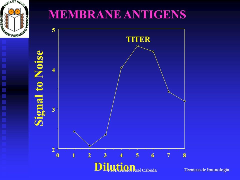 Técnicas de Imunologia Prof. Doutor José Cabeda 876543210 2 3 4 5 Dilution Signal to Noise TITER MEMBRANE ANTIGENS