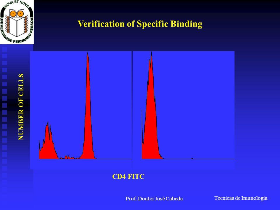 Técnicas de Imunologia Prof. Doutor José Cabeda CD4 FITC NUMBER OF CELLS Verification of Specific Binding