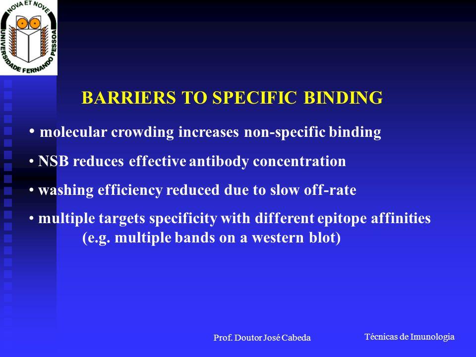 Técnicas de Imunologia Prof. Doutor José Cabeda BARRIERS TO SPECIFIC BINDING molecular crowding increases non-specific binding NSB reduces effective a