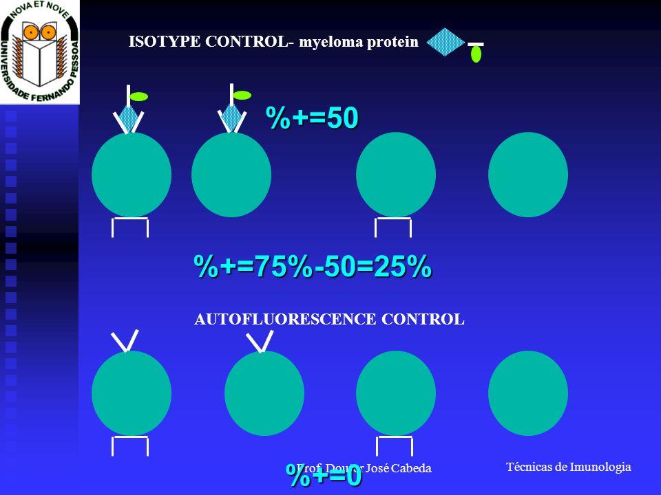 Técnicas de Imunologia Prof. Doutor José Cabeda ISOTYPE CONTROL- myeloma protein AUTOFLUORESCENCE CONTROL %+=50 %+=0 %+=75%-50=25%