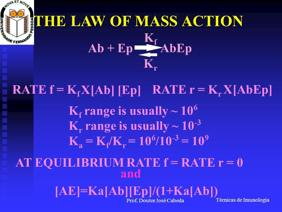 Técnicas de Imunologia Prof. Doutor José Cabeda K f range is usually ~ 10 6 K r range is usually ~ 10 -3 K a = K f /K r = 10 6 /10 -3 = 10 9 KfKf KrKr