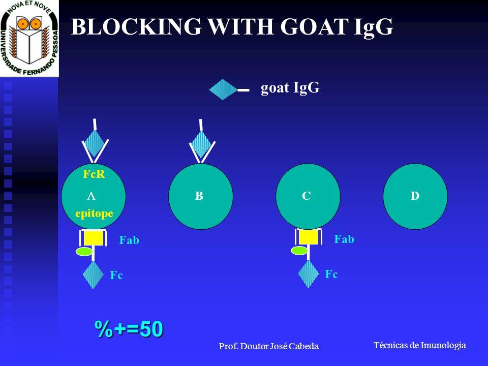 Técnicas de Imunologia Prof. Doutor José Cabeda BLOCKING WITH GOAT IgG goat IgG A epitope FcR BCD Fab Fc Fab Fc %+=50