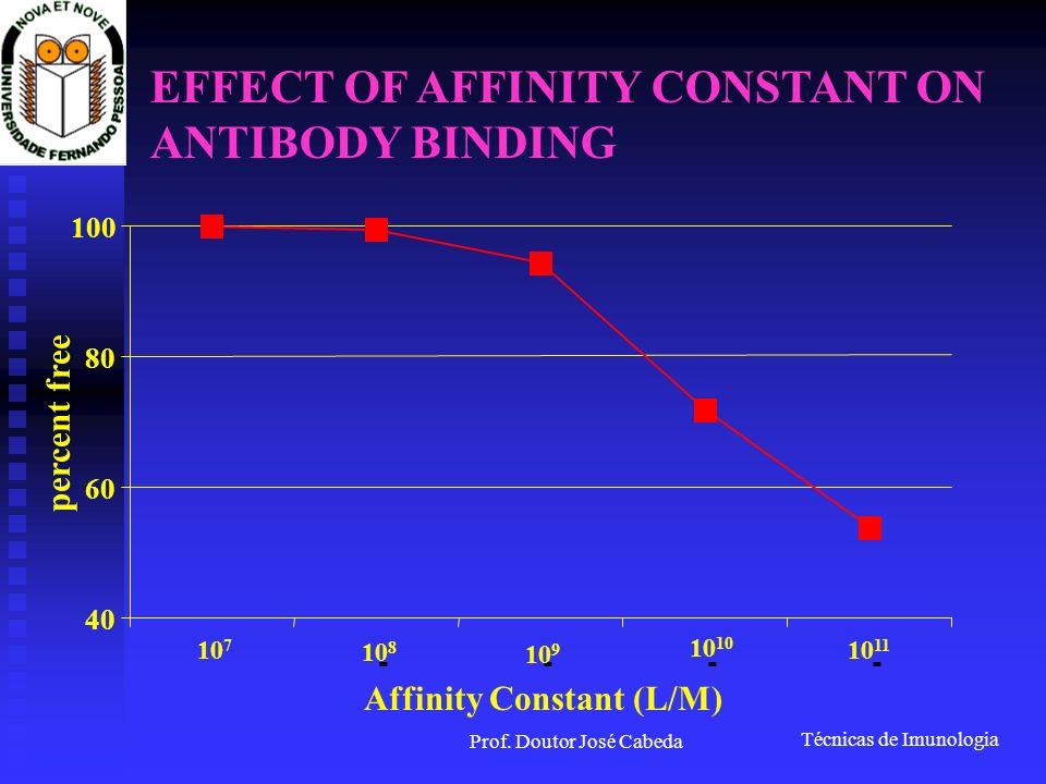 Técnicas de Imunologia Prof. Doutor José Cabeda EFFECT OF AFFINITY CONSTANT ON ANTIBODY BINDING Affinity Constant (L/M) 40 60 80 100 ---- 10 7 10 8 10