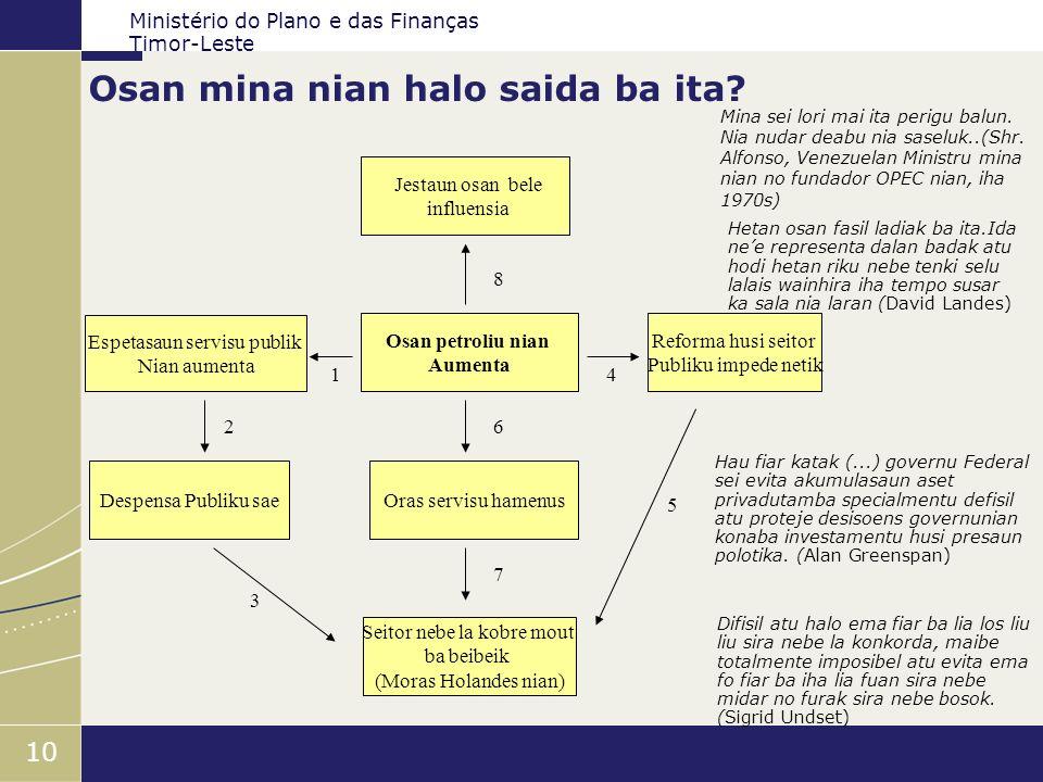 Ministério do Plano e das Finanças Timor-Leste 10 Osan mina nian halo saida ba ita? Osan petroliu nian Aumenta Jestaun osan bele influensia Oras servi
