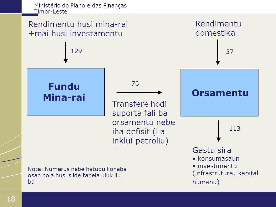 Ministério do Plano e das Finanças Timor-Leste 18 Rendimentu husi mina-rai +mai husi investamentu Fundu Mina-rai Transfere hodi suporta fali ba orsame