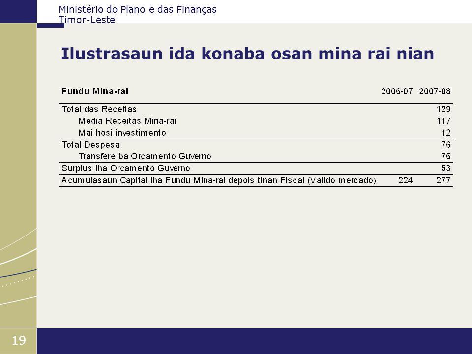 Ministério do Plano e das Finanças Timor-Leste 19 Ilustrasaun ida konaba osan mina rai nian