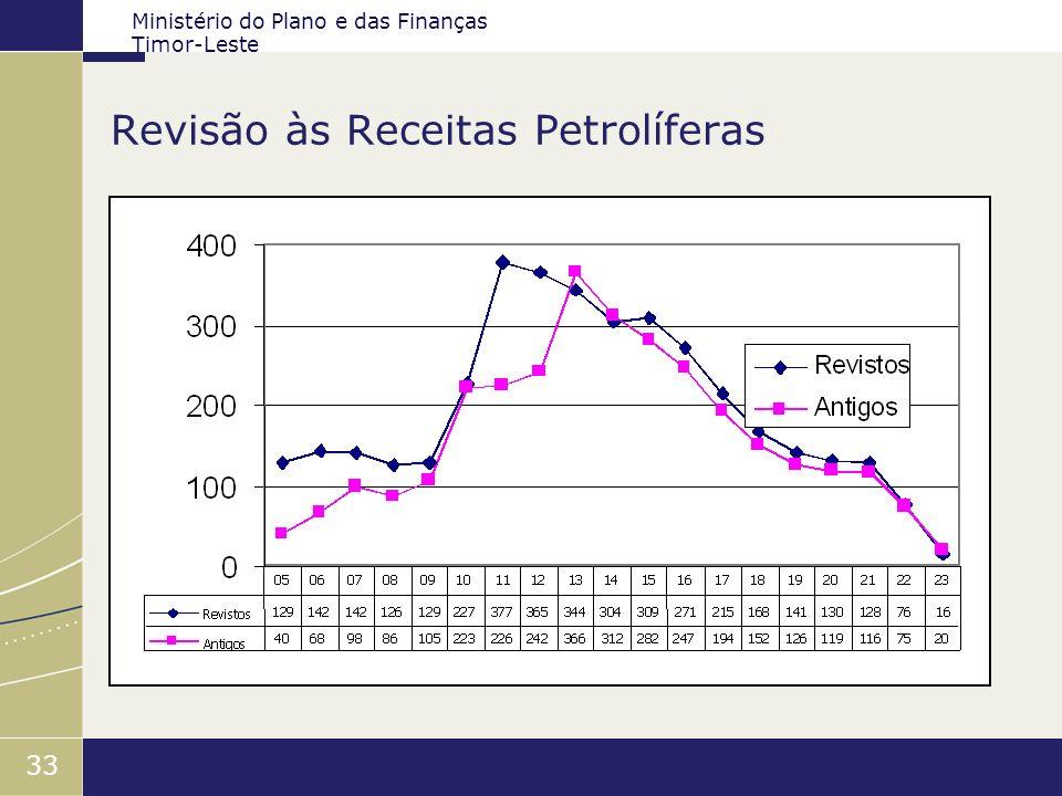 Ministério do Plano e das Finanças Timor-Leste 33 Revisão às Receitas Petrolíferas