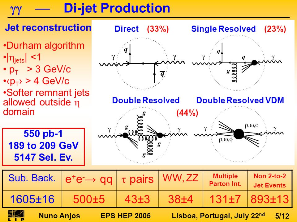 Nuno Anjos EPS HEP 2005 Lisboa, Portugal, July 22 nd 5/12 Di-jet Production Direct (33%)Single Resolved (23%) Double ResolvedDouble Resolved VDM Sub.