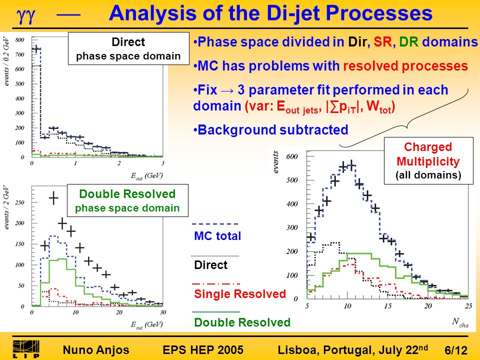 Nuno Anjos EPS HEP 2005 Lisboa, Portugal, July 22 nd 6/12 MC total Direct Single Resolved Double Resolved Analysis of the Di-jet Processes Direct phas