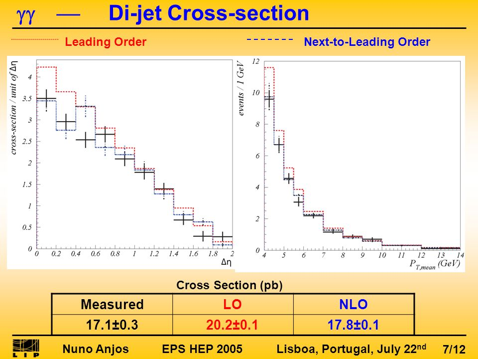 Nuno Anjos EPS HEP 2005 Lisboa, Portugal, July 22 nd 7/12 Di-jet Cross-section Leading OrderNext-to-Leading Order MeasuredLONLO 17.1±0.320.2±0.117.8±0
