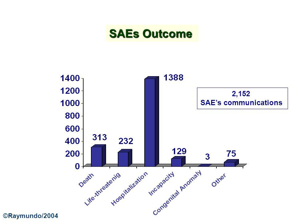 SAEs Outcome 2,152 SAEs communications ©Raymundo/2004