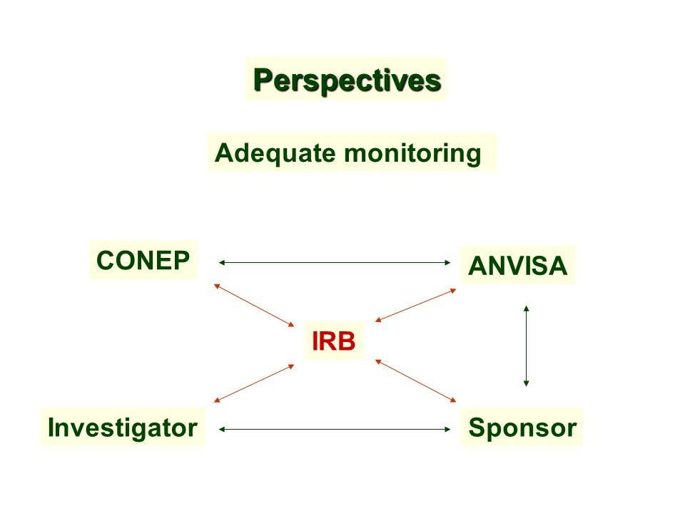 Perspectives Adequate monitoring IRB SponsorInvestigator CONEP ANVISA
