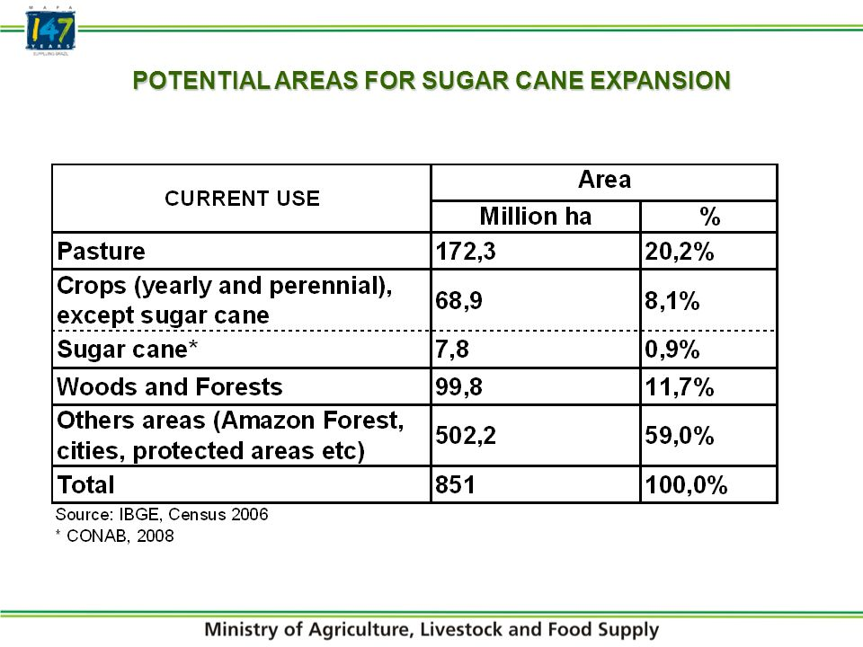 POTENTIAL AREAS FOR SUGAR CANE EXPANSION