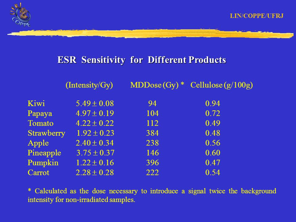 LIN/COPPE/UFRJ ESR Spectra of tomato irradiated with additive doses