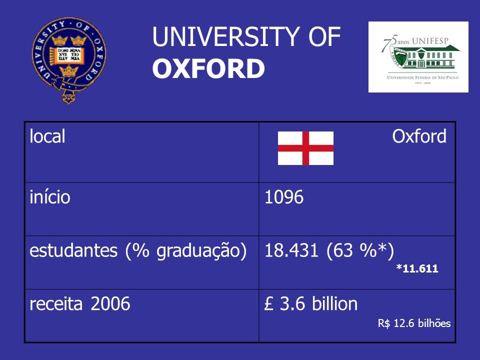 local Oxford início1096 estudantes (% graduação)18.431 (63 %*) receita 2006£ 3.6 billion R$ 12.6 bilhões *11.611