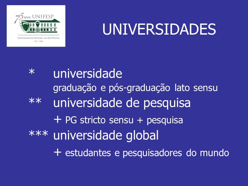 UNIVERSIDADES *universidade graduação e pós-graduação lato sensu **universidade de pesquisa + PG stricto sensu + pesquisa ***universidade global + estudantes e pesquisadores do mundo