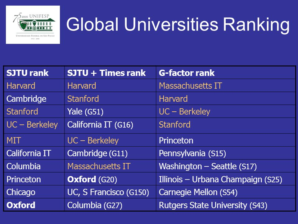 Global Universities Ranking SJTU rankSJTU + Times rankG-factor rank Harvard Massachusetts IT CambridgeStanfordHarvard StanfordYale (G51) UC – Berkeley