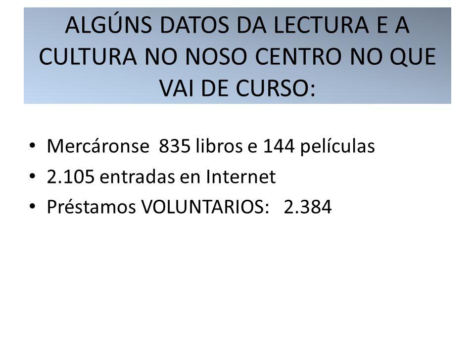 ALGÚNS DATOS DA LECTURA E A CULTURA NO NOSO CENTRO NO QUE VAI DE CURSO: Mercáronse 835 libros e 144 películas 2.105 entradas en Internet Préstamos VOLUNTARIOS: 2.384