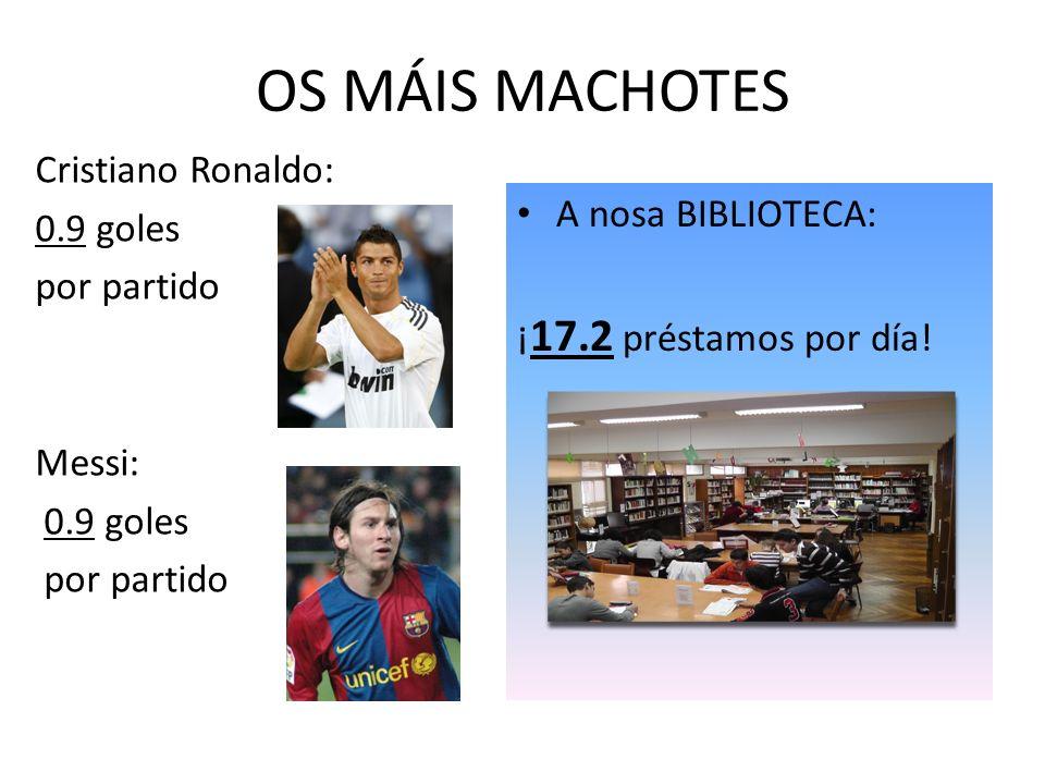 OS MÁIS MACHOTES Cristiano Ronaldo: 0.9 goles por partido Messi: 0.9 goles por partido A nosa BIBLIOTECA: ¡ 17.2 préstamos por día!