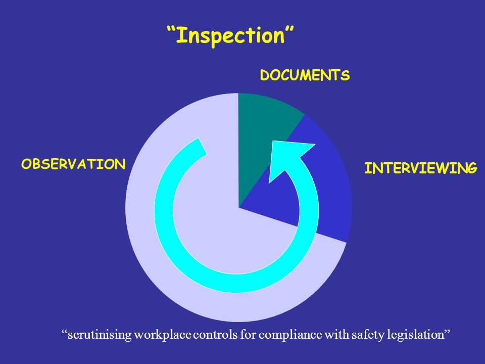 Inspection Programme Developed in consultation – improve transparency Initial benchmark inspections - provide evidence base Future visits - focus on improvements –Agree programme of improvements –Check at subsequent inspections Reduce inspections where risks are well managed and standards are high