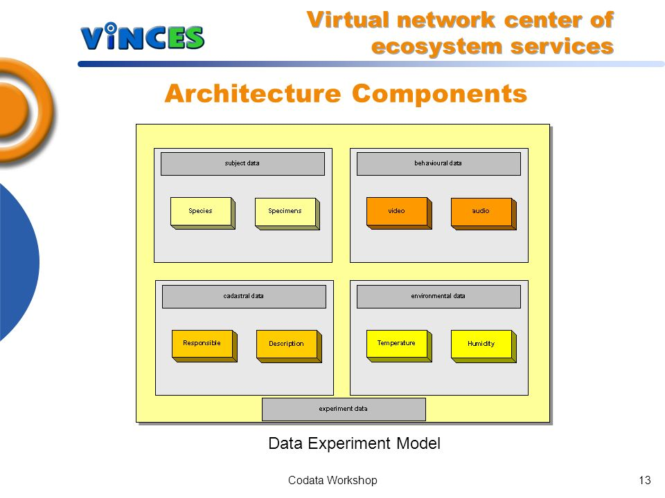 Codata Workshop12 System Architecture Integration of Welabs and Portal (SOA paradigm) Virtual network center of ecosystem services