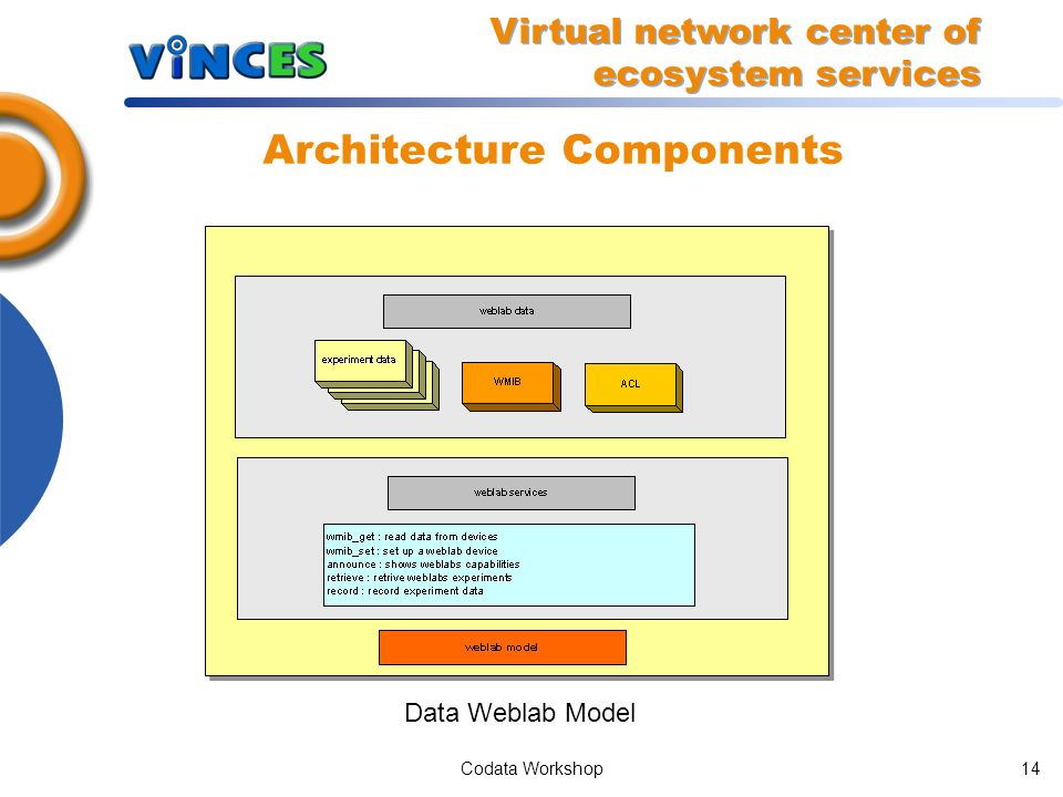 Codata Workshop13 Architecture Components Data Experiment Model Virtual network center of ecosystem services