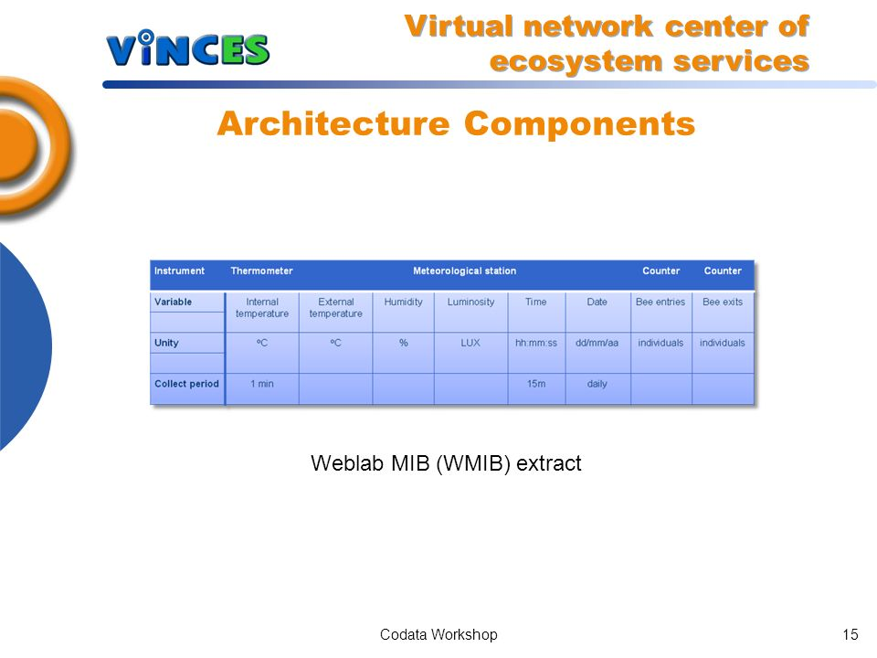 Codata Workshop14 Architecture Components Data Weblab Model Virtual network center of ecosystem services