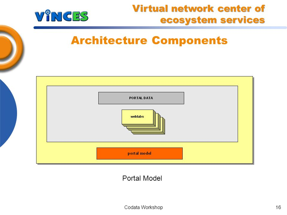Codata Workshop15 Architecture Components Weblab MIB (WMIB) extract Virtual network center of ecosystem services