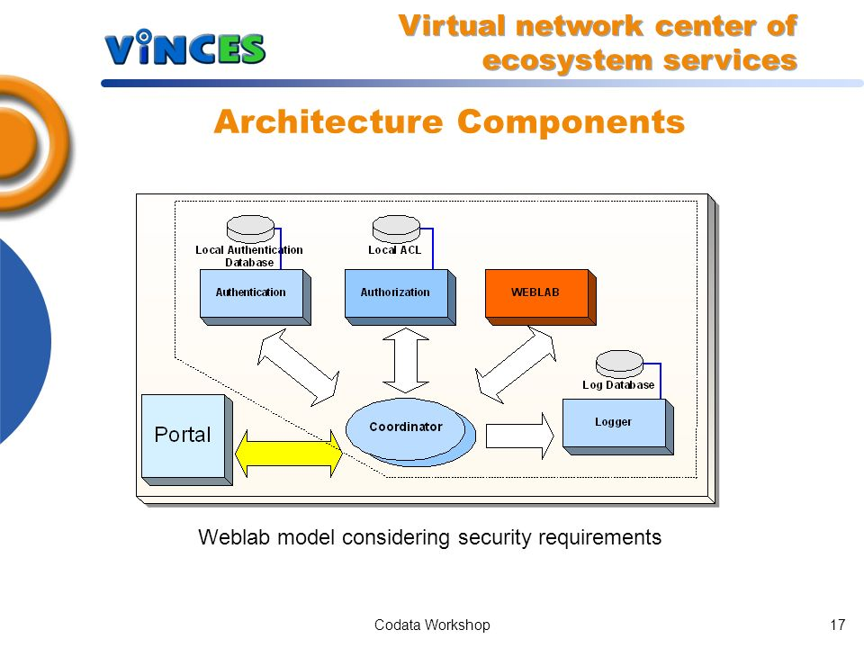Codata Workshop16 Architecture Components Portal Model Virtual network center of ecosystem services