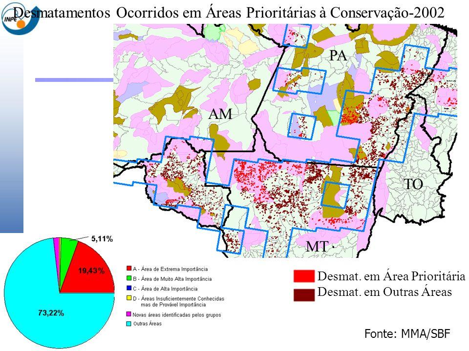 Desmatamentos Ocorridos em Áreas Prioritárias à Conservação-2002 Desmat. em Área Prioritária Desmat. em Outras Áreas MT AM PA TO Fonte: MMA/SBF