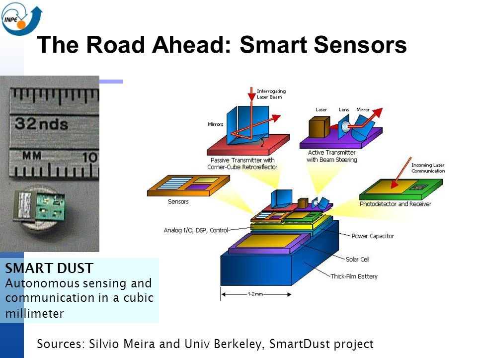 The Road Ahead: Smart Sensors Sources: Silvio Meira and Univ Berkeley, SmartDust project SMART DUST Autonomous sensing and communication in a cubic mi