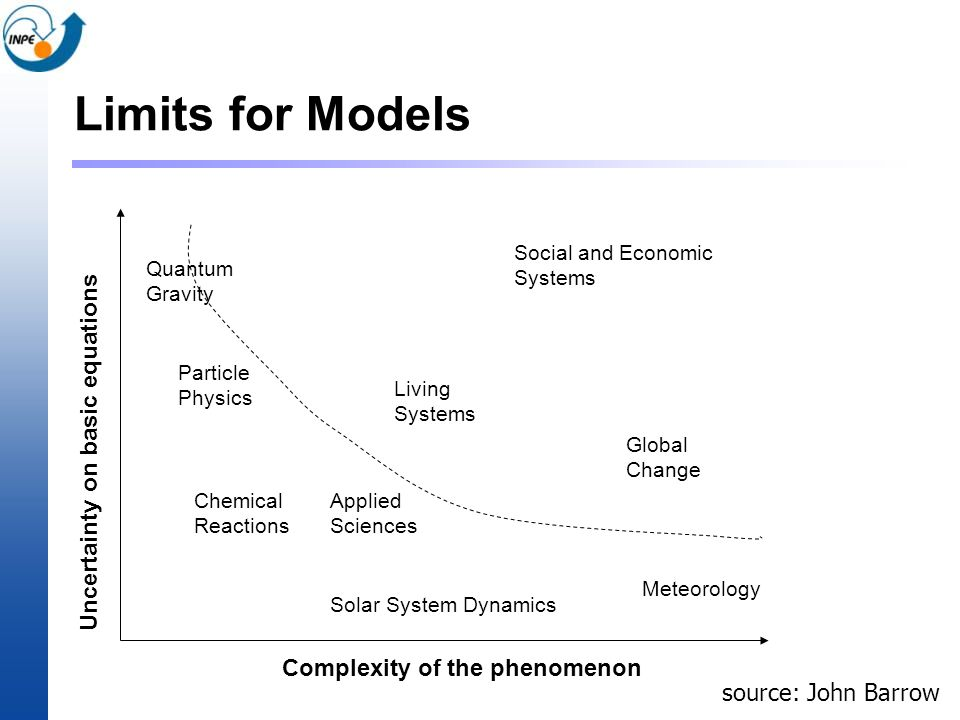 Limits for Models source: John Barrow Complexity of the phenomenon Uncertainty on basic equations Solar System Dynamics Meteorology Chemical Reactions