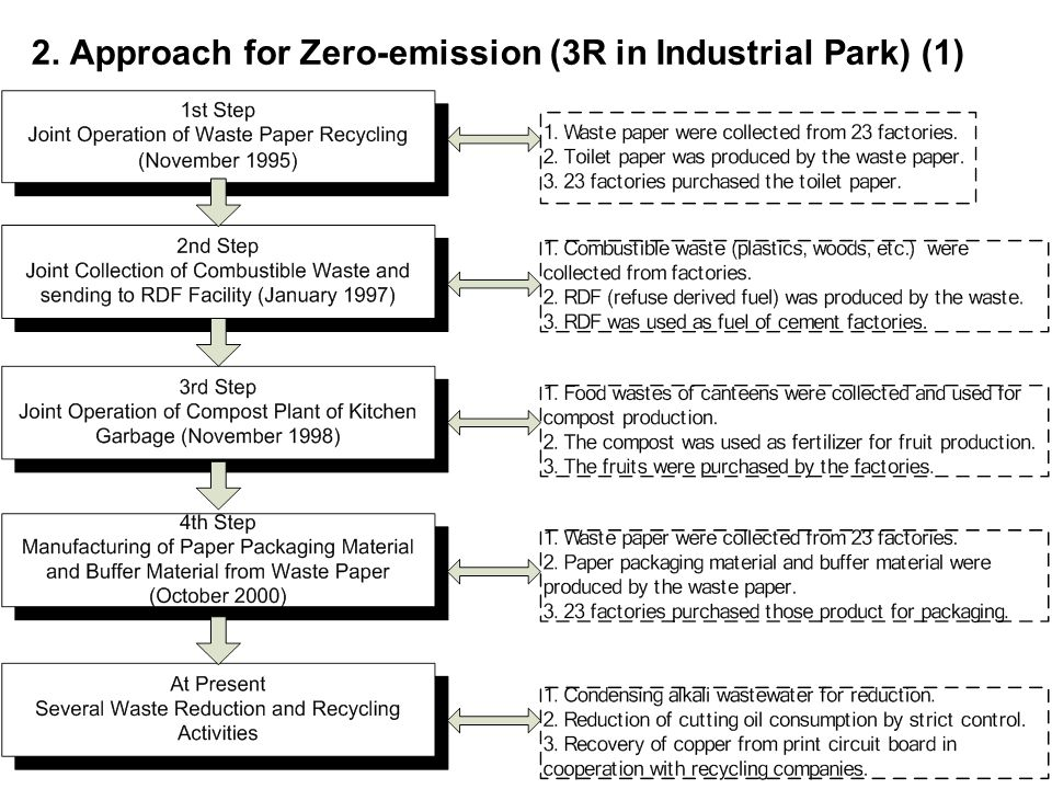 2. Approach for Zero-emission (3R in Industrial Park) (1)