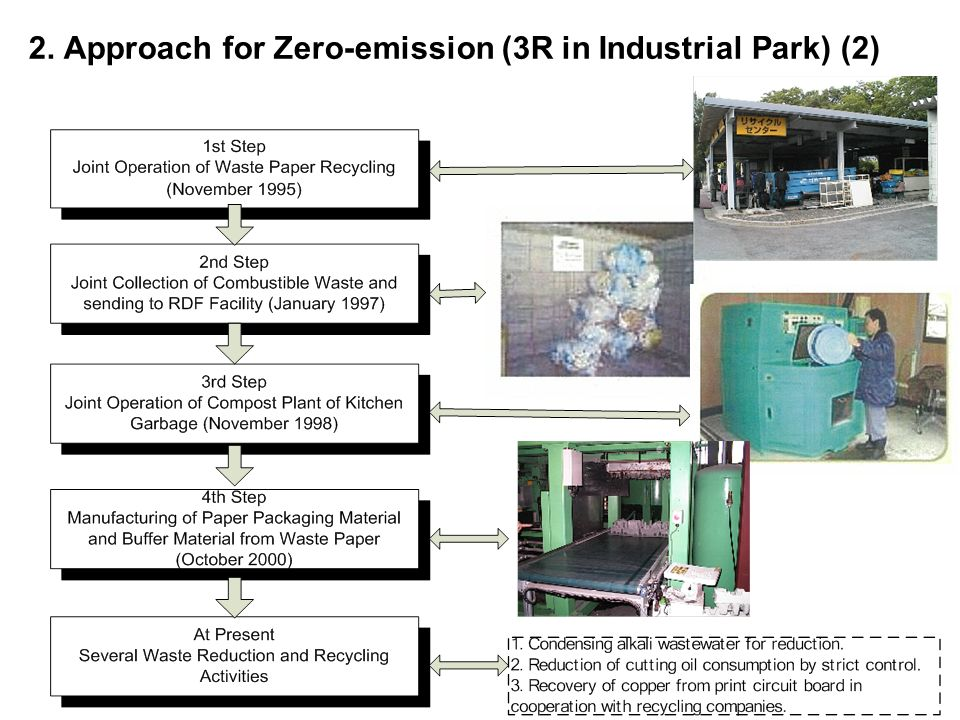 2. Approach for Zero-emission (3R in Industrial Park) (2)