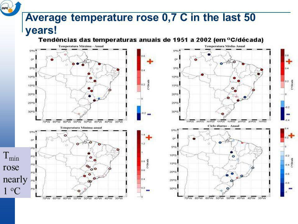 T min rose nearly 1 o C Average temperature rose 0,7 C in the last 50 years!
