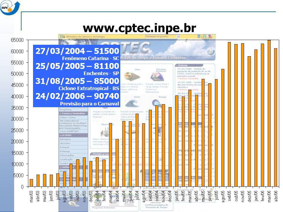 www.cptec.inpe.br 27/03/2004 – 51500 Fenômeno Catarina - SC 25/05/2005 – 81100 Enchentes - SP 31/08/2005 – 85000 Ciclone Extratropical - RS 24/02/2006