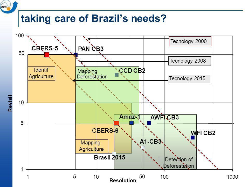 taking care of Brazils needs? 1 10 100 1101001000 Resolution Revisit WFI CB2 CCD CB2 AWFI CB3 PAN CB3 Tecnology 2008 Tecnology 2015 Tecnology 2000 50