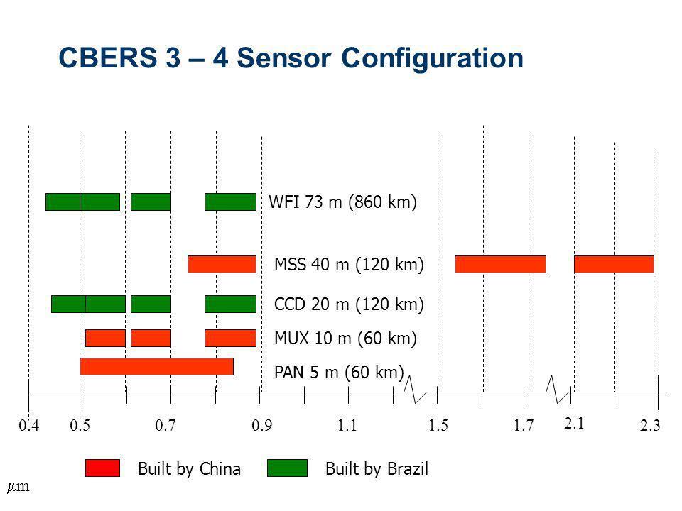 CBERS 3 – 4 Sensor Configuration m 0.42.30.71.10.90.51.51.7 2.1 WFI 73 m (860 km) MSS 40 m (120 km) CCD 20 m (120 km) MUX 10 m (60 km) PAN 5 m (60 km)